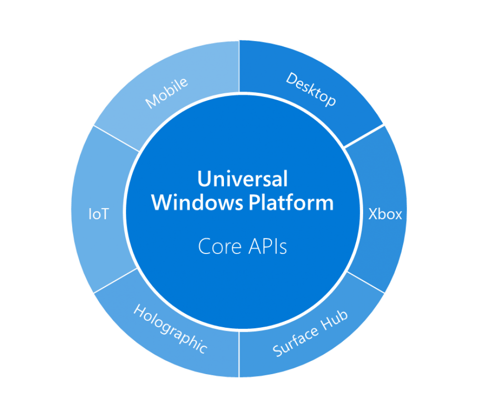 Universal Windows Apps: que fait Microsoft ?