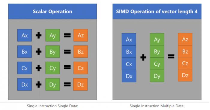 A gauche, 4 opérations sont nécessaires, à droite, grâce au SIMD, une seule instruction est effectuée