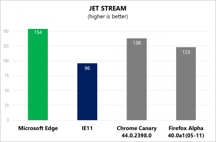 Comparaison des performances sur le benchmark Jet Stream de Apple