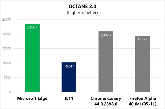 Comparaison des performances sur le benchmark Octane de Google