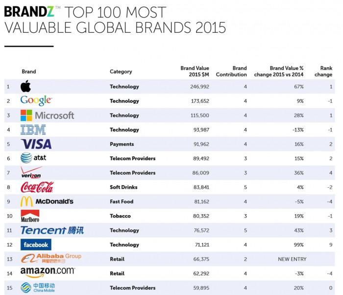 Classement 2015 des marques selon leur valorisation