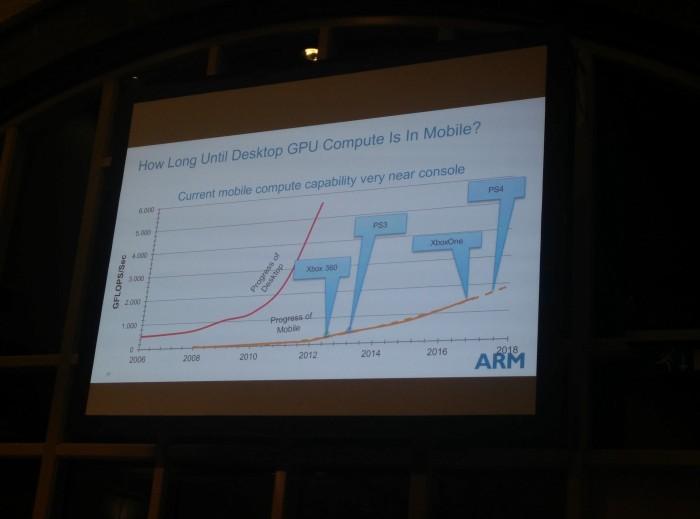 Graphique montrant l'évolution de la puissance des processeurs ARM comparé aux consoles de salon