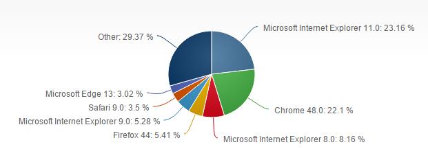 Part de marché des principaux navigateur en février 2016 - source: www.netmarketshare.com