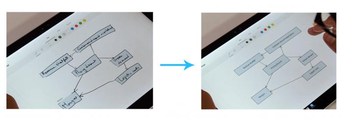 Grâce à Nebo, convertissez vos dessins en graphiques en un tap!