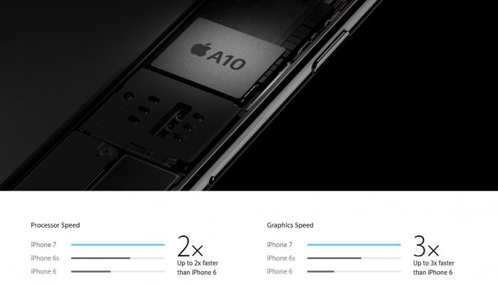 L'A10 Fusion qui équipe l'iPhone 7 est bien plus performant que le précédent A9