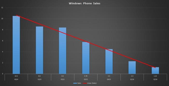 la chute libre des ventes de Lumia
